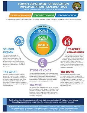 HIDOE Strategic Plan Implementation Cover