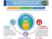 HIDOE's Strategic Plan Implementation Thumb