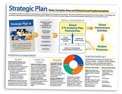 Hawaii Doe | Strategic Plan