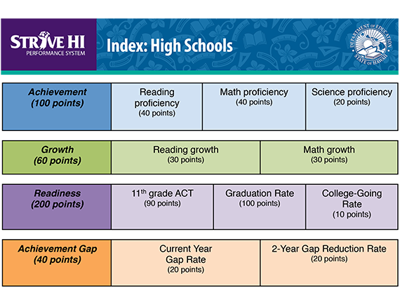 Strive HI Index: High Schools