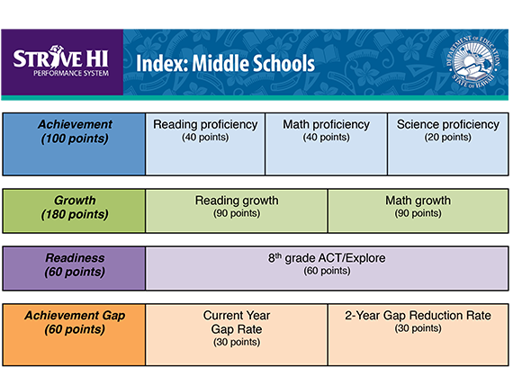 Strive HI Index: Middle Schools