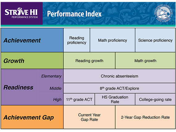 Strive HI index