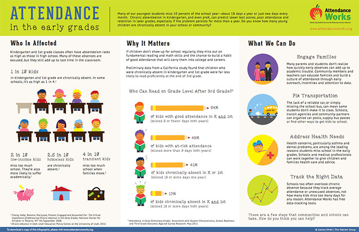 Attendance Works graphic poster