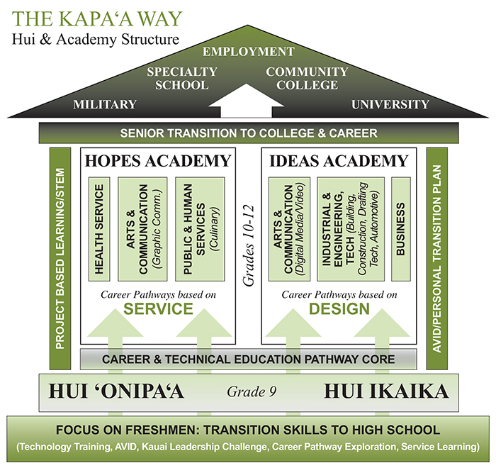 The Kapaa Way school structure