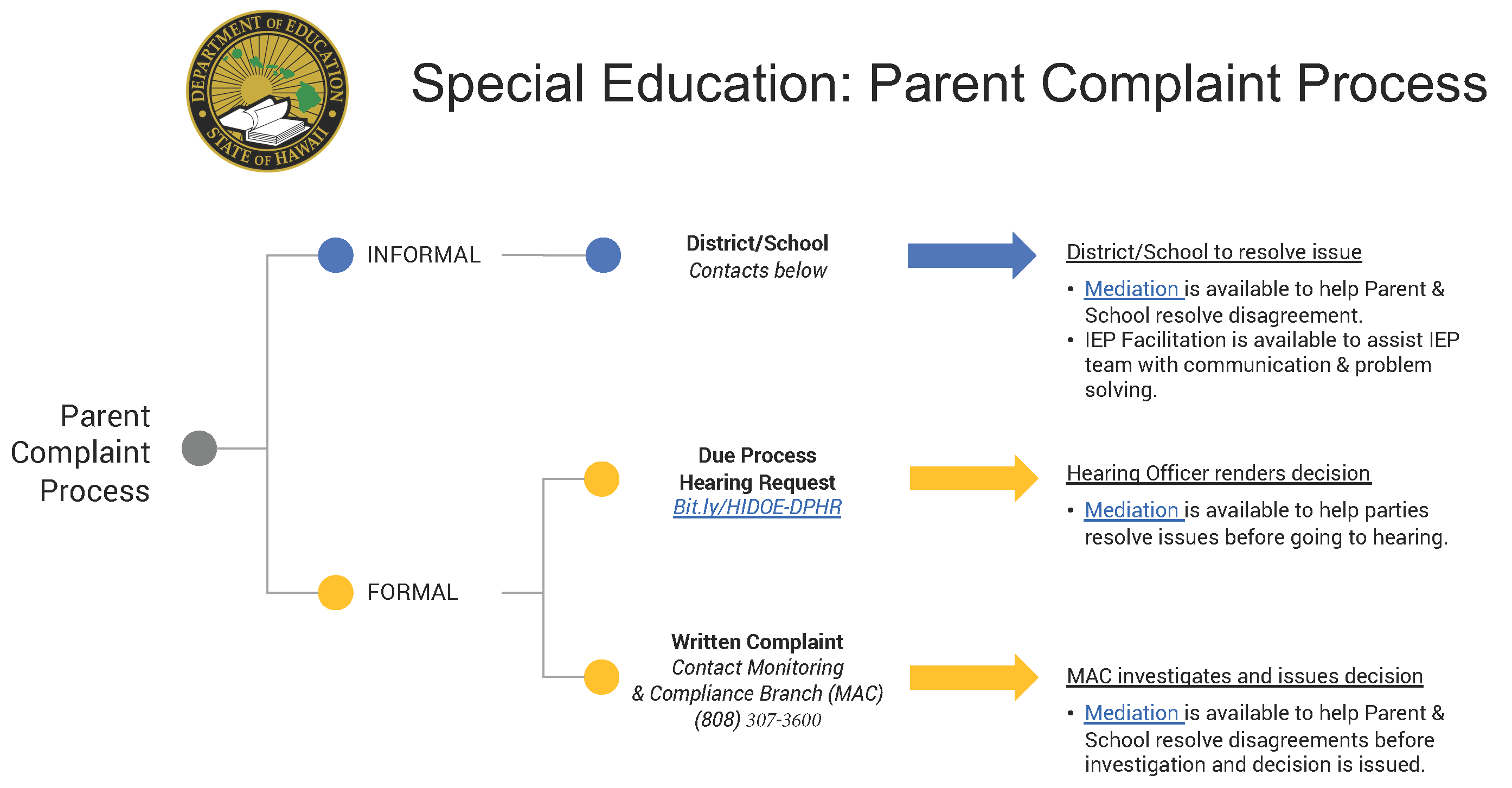 Special Education Parent Complaint Process