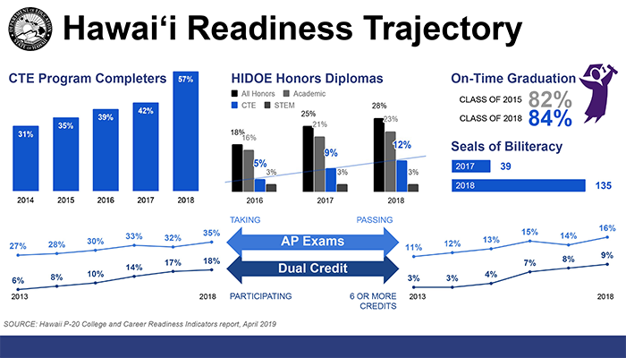 graphic image of CTE program completers, HIDOE honors diplomas, on time graduation rate, seals of biliteracy, ap exams, more