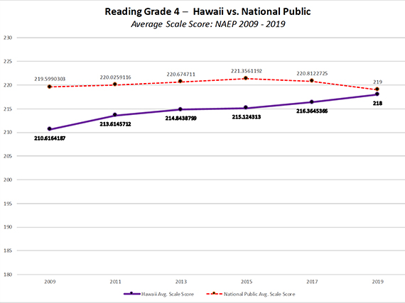 Photo of chart showing NAEP Hawaii Grade 4 Reading scores approaching national averages.