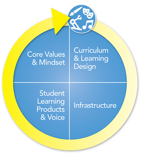 School Design quadrants